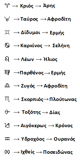 symvola_zodia_kivernites